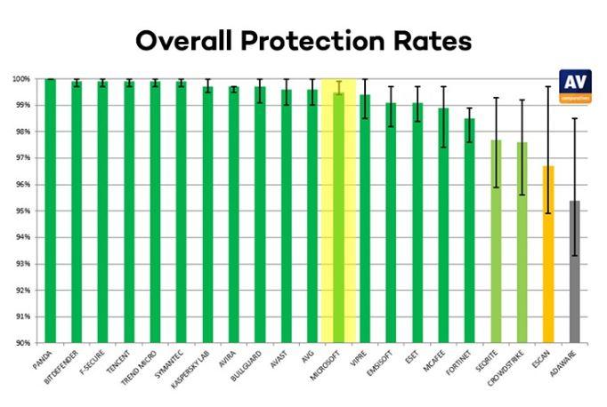 Windows Defender có khả năng bảo vệ thiết bị tới 97% - 99.5%